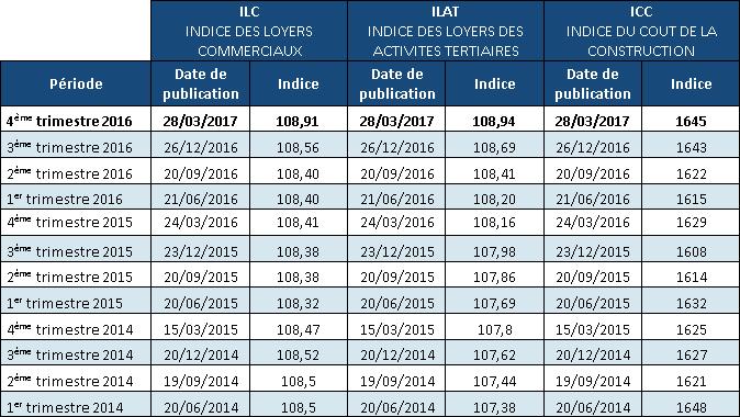 Indices Loyers 2016 T4 Sogeca Sogeca