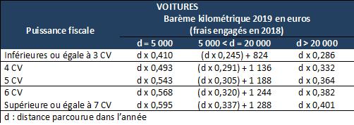 Indice de revalorisation des loyers, coefficients du barème kilométrique... Sogeca